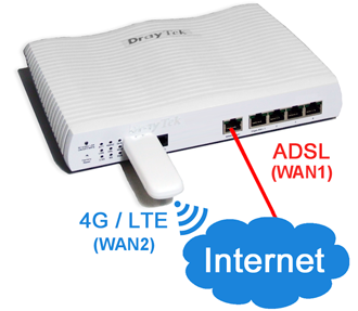 Dual WAN with 4G Dongle
