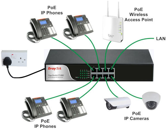 DrayTek VigorSwitch P-1090 PoE Switch Schematic - Connecting IP Phones, Cameras and Access points