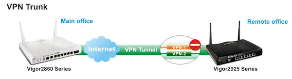 With VPN trunking you can double your VPN bandwidth and if one WAN fails, the VPN stays up