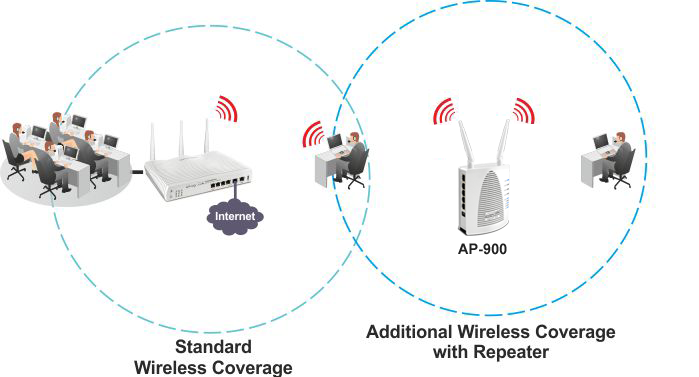 AP900 WDS Repeater 1