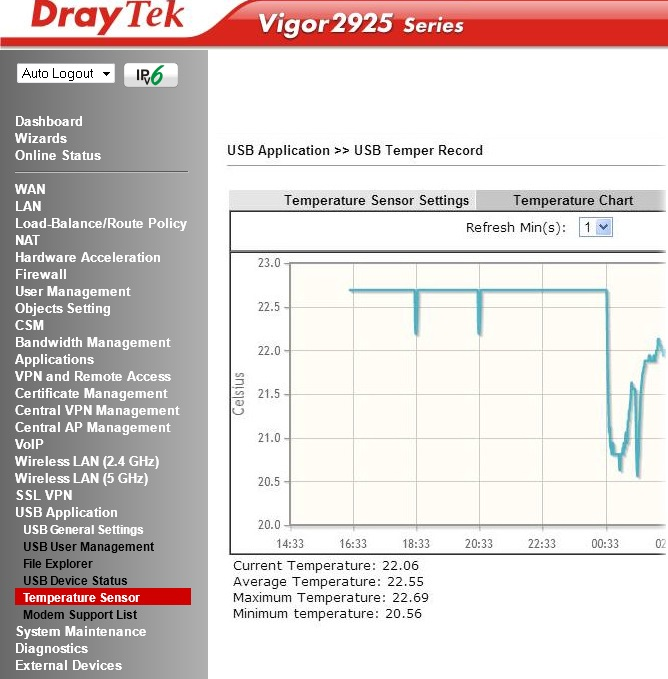 Temperature on Vigor 2925 Chart