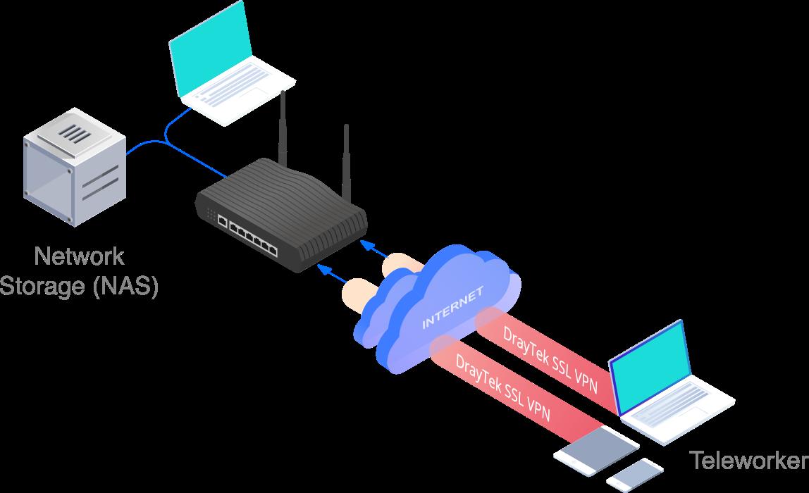 DrayTek SSL VPN