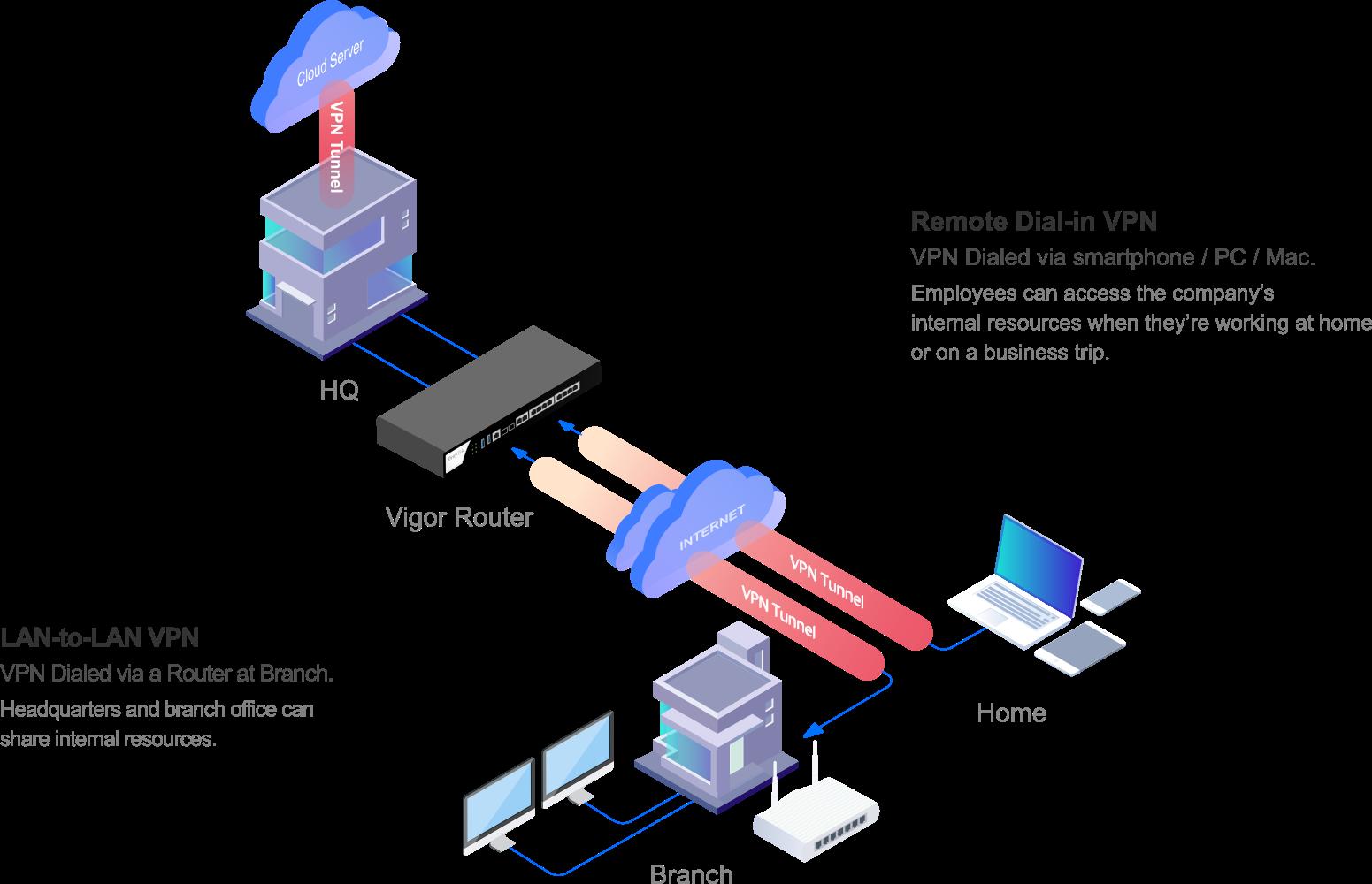 DrayTek VPN Features