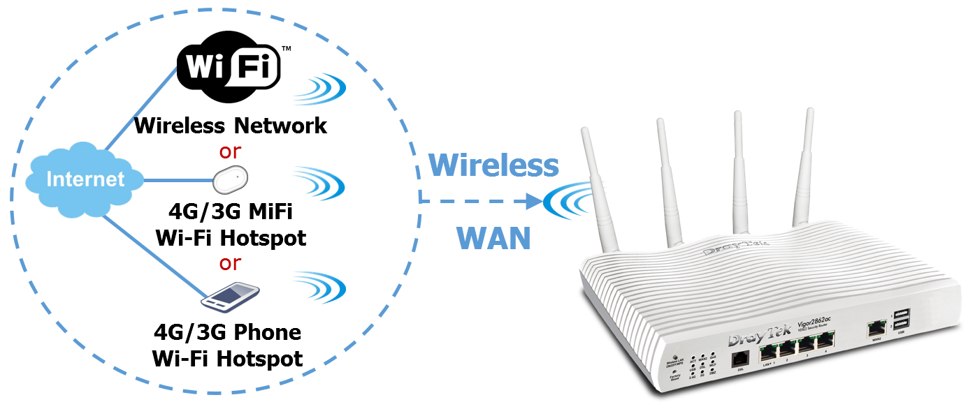v2862 wireless wan